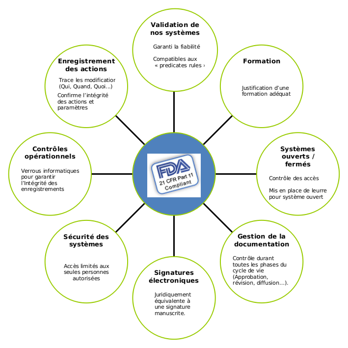 Notre interface de Vision respecte la norme FDA 21 CFR part 11.